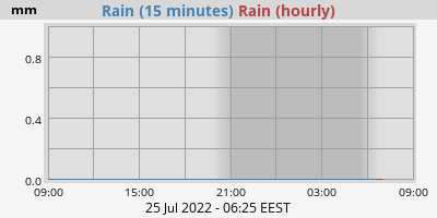 Hourly Rain Rate
